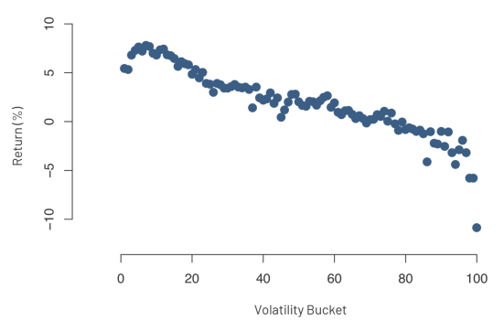 Figure: 1-year annualized returns by volatility quantiles for 2000 largest companies since year 2000, showing a clear pattern of higher returns for lower-volatility stocks. The performance is measured by estimating each stocks volatility using a 5-year loopback window, and then holding the stock for the subsequent year.